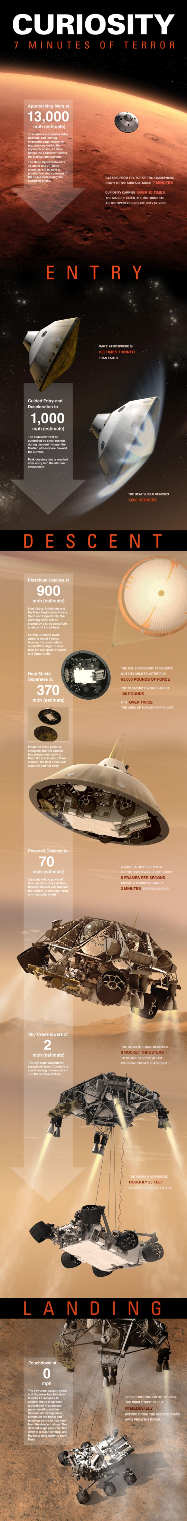 Curiosity mars rover infographic NASA SPACE